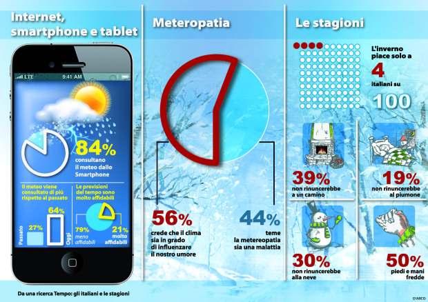 TEMPO_infografica