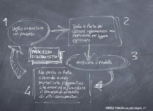 consumatoriprocesso_di_acquisto_in_rete