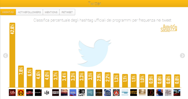 AudiSocialTv-Twitter-Hashtag-11-17ott-2013-Reputation-Manager